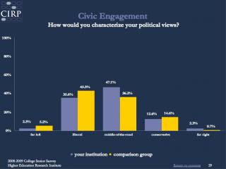 Political spectrum of 2009 Principia Seniors